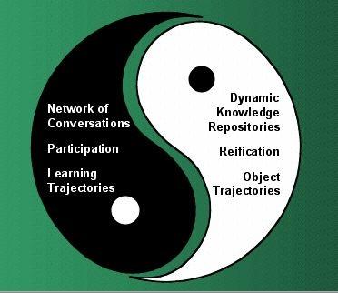 yin-yang of CI